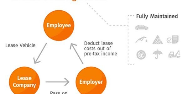 Novated leasing could work in the U.S. market because of the benefits if offers beyond the...