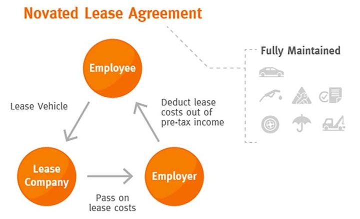 Novated leasing could work in the U.S. market because of the benefits if offers beyond the special tax situation in Australia that has increased its usage. - Graphic courtesy of LeasePlan Australia.