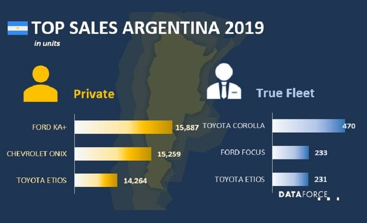 In 2019, 2,000 fleet vehicles were sold in Argentina, according to information from Dataforce. The No. 1 bestselling fleet vehicle in Argentina was the Toyota Corolla, which sold 470 units. The country saw a decrease in fleet sales in 2019 when compared to the previous year, down by 2,000 units. - Source: Dataforce