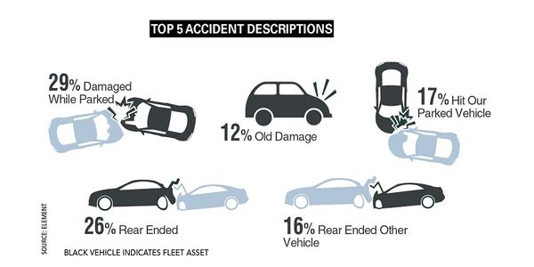 Crashes that involved being rear-ended and hitting parked vehicles continued to dominate the...