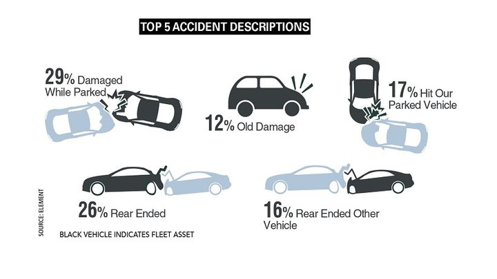 Crashes that involved being rear-ended and hitting parked vehicles continued to dominate the top-five accident descriptions in the fleet industry. - Source: The CEI Group