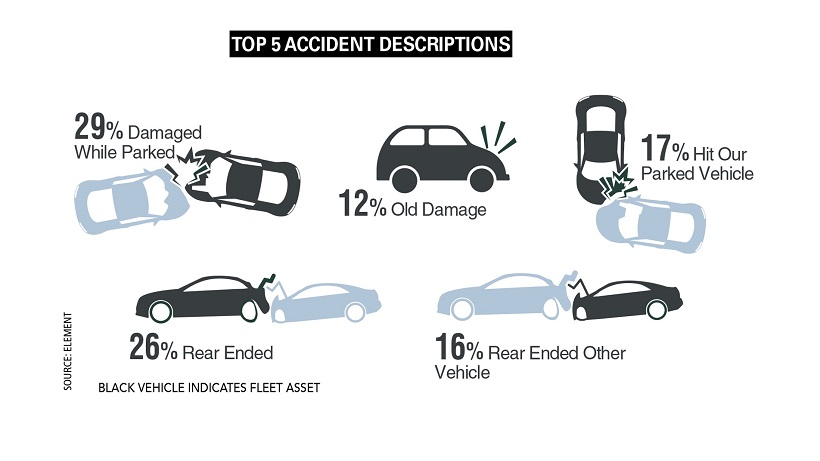 Crashes in Parking Situations Remained a Fleet Safety Pain Point in 2019, Accident Survey Finds