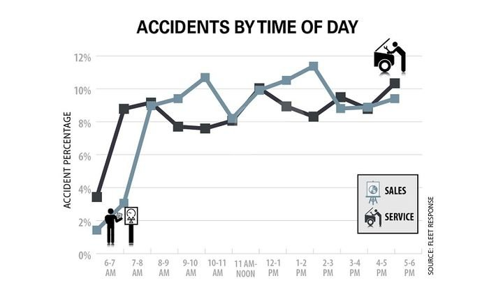 Sales drivers were more likely to be in an accident between 2 p.m. and 3 p.m., and service drivers experienced accidents most between the hour of 5 p.m. and 6 p.m. - Source: Fleet Response