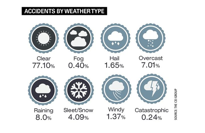 The percentage of accidents that occurred in non-clear weather condition categories increased across the board, with the biggest percentage increase seen in hail weather. - Source: The CEI Group