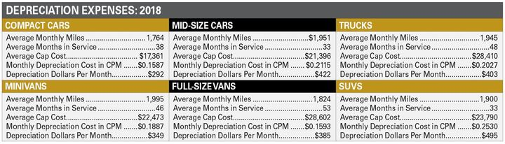 Low depreciation throughout most of calendar-year 2018 kept resale values fairly in line with what they were in CY-2017.  The compact segment performed exceptionally well. Compact sedan depreciation rates had been increasing for multiple years, but there was a reversal to that trend in CY-2018. -
