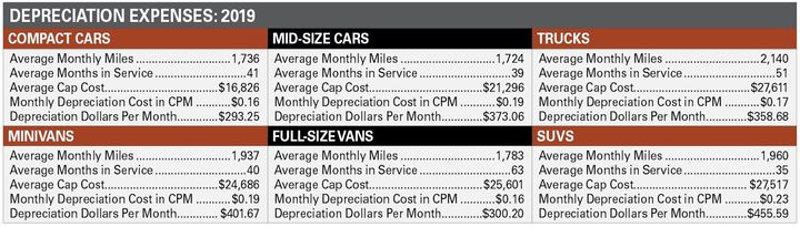 Full-size vans saw the biggest decline in average monthly depreciation cost. In 2019, the average monthly depreciation cost for full-size vans was $300, which represented a roughly $85 decline in monthly cost over the prior year. Intermediate cars, trucks, and SUVs saw lower monthly depreciation costs. -