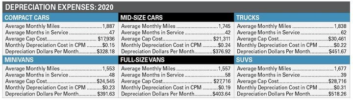 The strongest vehicle segments for commercial fleets are vocational vehicles, service vans, and utility trucks. The resale market for used trucks continues to be very strong and the resale values have been hitting record highs. Although sedans are decreasing in numbers, their residuals remain strong. -