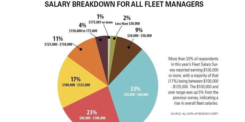 High-End Fleet Salaries Reach All-Time High