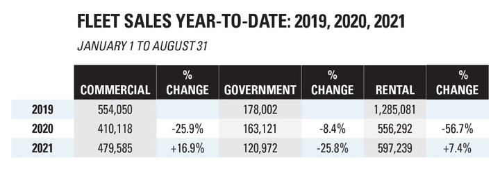 Sales to commercial, government, and rental fleets have experienced wild swings in volume in the past three years. But the difference between commercial fleet sales and rental is stark: Comparing 2021 with 2019 — a more normal comp — sales to commercial fleets only fell 13.4% through August, while sales to rental fell a whopping 53.5% in that timeframe.  - Source: Bobit