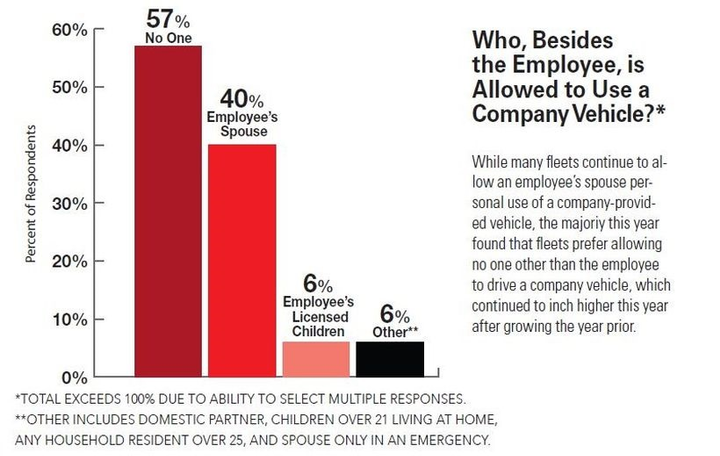 Fewer respondents in the survey this year were lenient on the idea of having anyone other than an employee granted with the ability to drive a fleet vehicle for personal use.  -