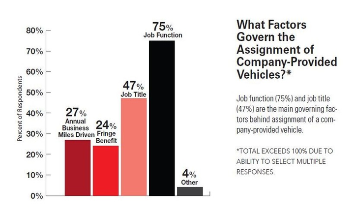 Data from the survey reflected liability concerns among fleet manager as a majority of respondents who allowed for personal use beyond the employee, required MVR checks. (78%)  -