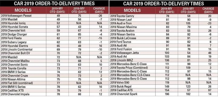 The survey methodology calculated OTD times for cars from the day an order was placed with a factory to vehicle delivery to a dealer (not driver pickup).  - Charts courtesy of Armie Bautista.
