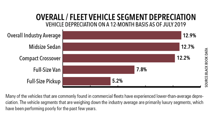 Many of the vehicles that are commonly found in commercial fleets have experienced lower-than-average depreciation. The vehicle segments that are weighing down the industry average are primarily luxury segments, which have been performing poorly for the past few years. 