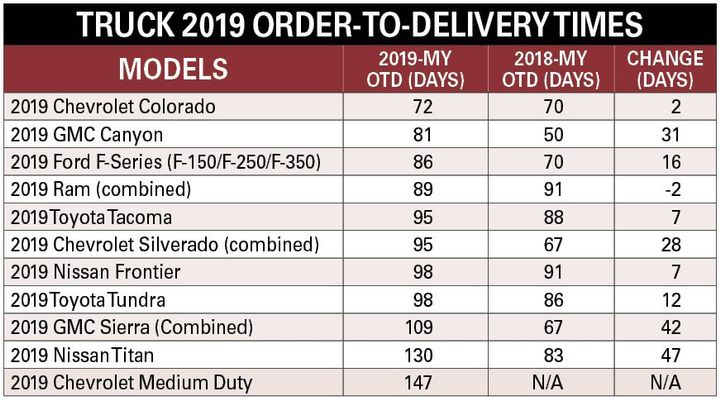 Large trucks and SUVs remain in high demand, which put additional strain on the already limited railcar interior cargo space.  - Charts courtesy of Armie Bautista.