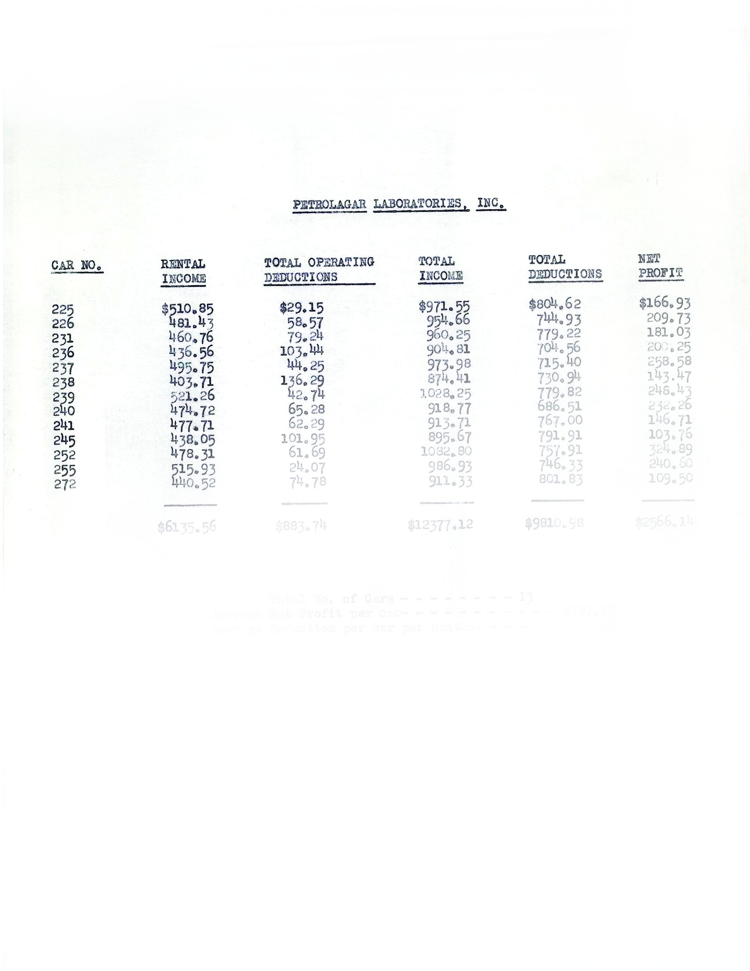 History of Fleet Leasing