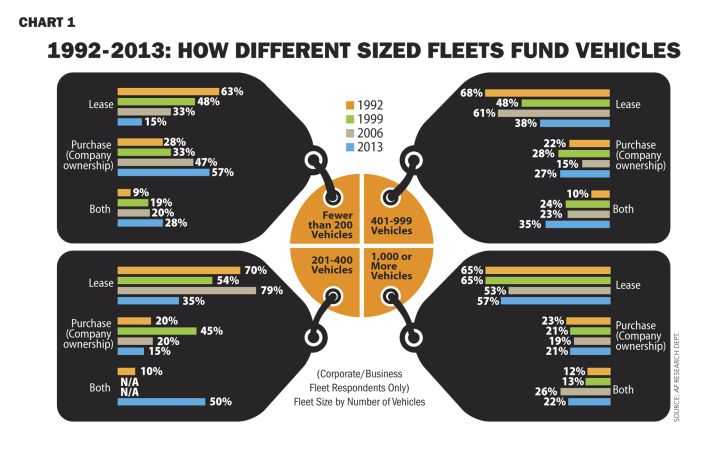 Twenty-One Year Fleet Outsourcing Analysis