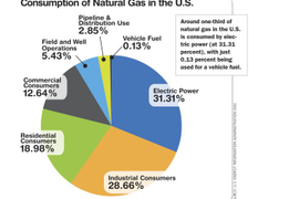 Is Natural Gas the Right Fit for Your Fleet?