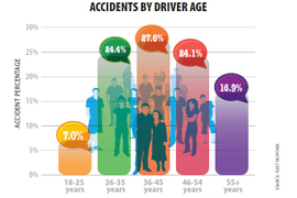 Accident Costs Go Up...Up...Up