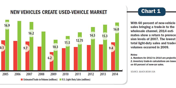 With 60 percent of new-vehicle sales bringing a trade-in to the wholesale channel, 2014...
