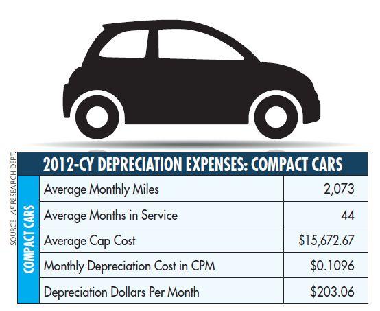 Fleet Depreciation Rates Decrease in CY-2012