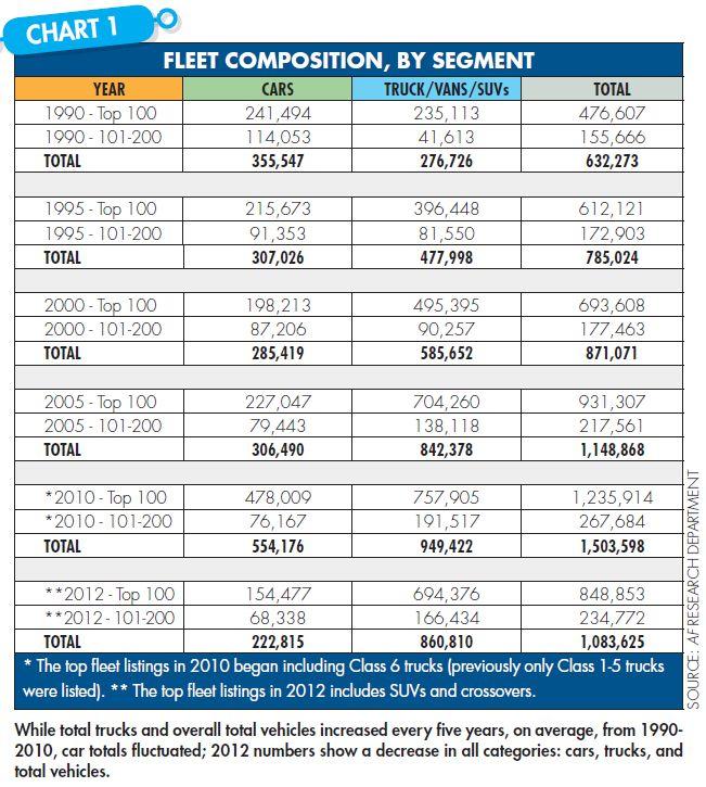 Trends in Fleet Composition 1990 - 2012
