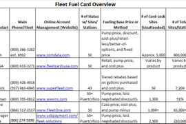 Analyzing Fleet Fuel Cards