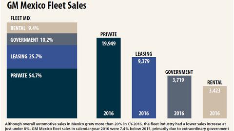 Courtesy of General Motors.
