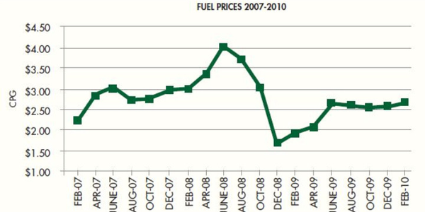 The increase in fuel prices stifled resale values for less fuel-efficient vehicles. Higher fuel...