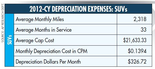In the SUV segment, months in service and miles per month went up slightly compared to 2011. The good news, monthly cents-per-mile depreciation costs and dollars-per-month depreciation costs were lower in 2012.
