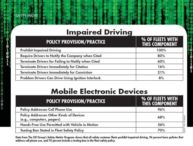Data from CEI's Fleet Safety Matrix program.