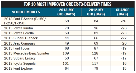 Car OTD Times Static, Truck OTD Improves