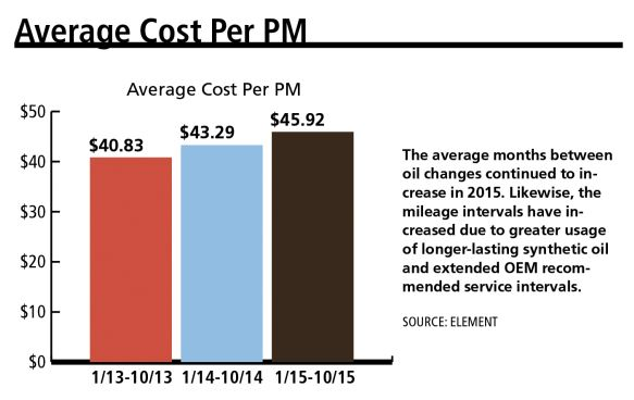 PM Transaction Costs Up But Longer Intervals Keep Costs Flat