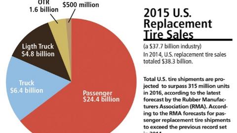 Graph courtesy of Modern Tire Dealer.