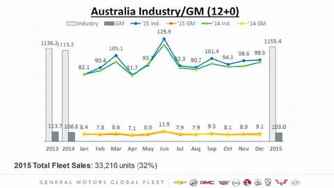 Chart courtesy of General Motors.