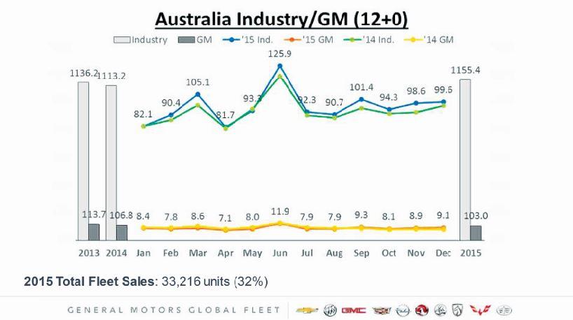 The State of the Australian Commercial Fleet Market