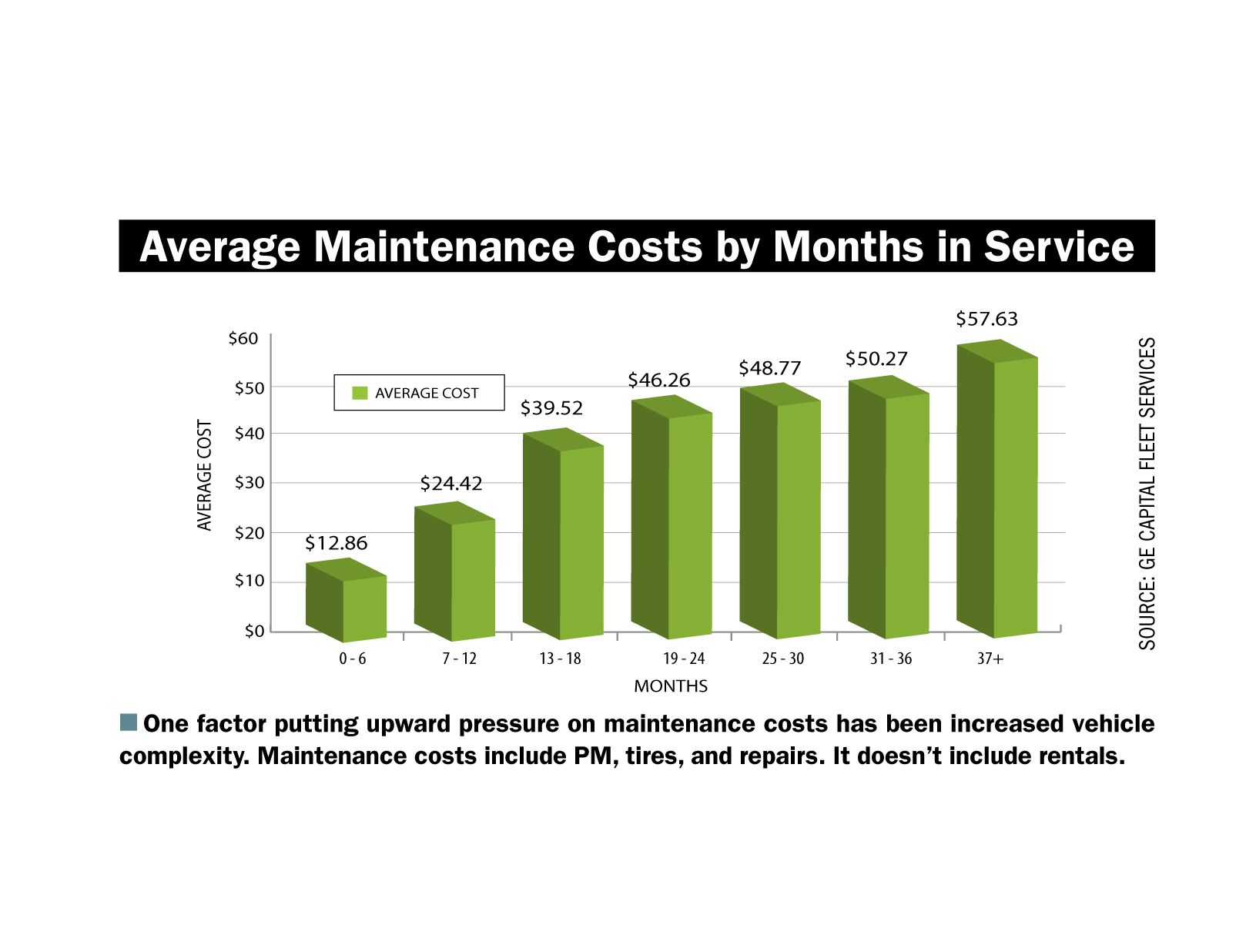 Commercial Fleet Maintenance Costs Remain Flat in CY-2014