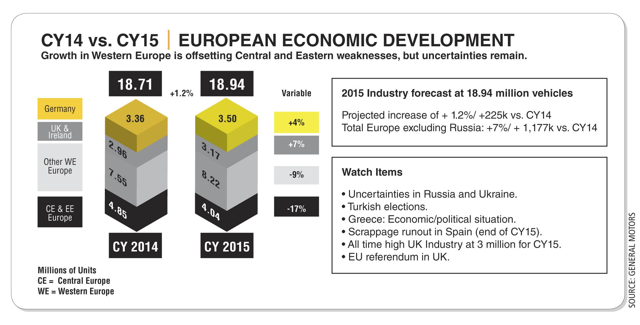 Fleet Sales Drive  Economic Recovery in Western Europe