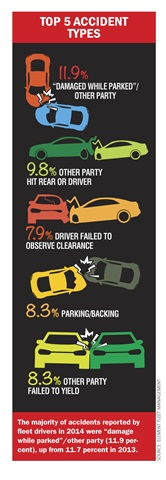 "The majority of accidents reported by fleet drivers in 2014 were ""damage while parked""/other party (11.9 percent), up from 11.7 percent in 2013."