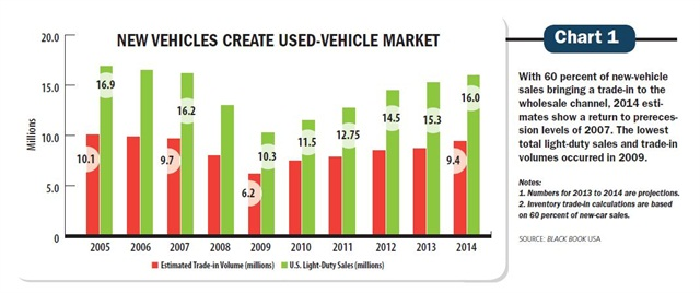 With 60 percent of new-vehicle sales bringing a trade-in to the wholesale channel, 2014 estimates show a return to prerecession levels of 2007. The lowest total light-duty sales and trade-in volumes occurred in 2009.