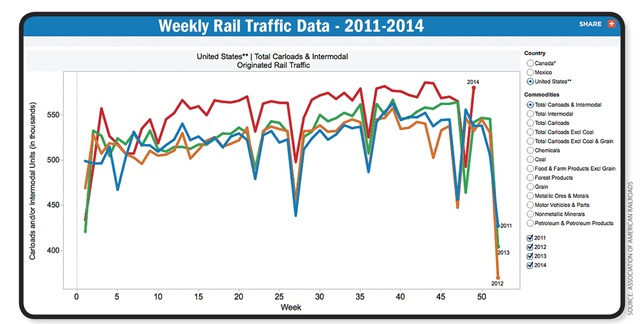2014 was a record year for rail carloads, as there had been roughly a 40,000 carload increase, per week, over 2013, Average distance was also expected to increase from 990.5 miles in 2013 to over 1,000 miles in 2014. Chart via AAR.