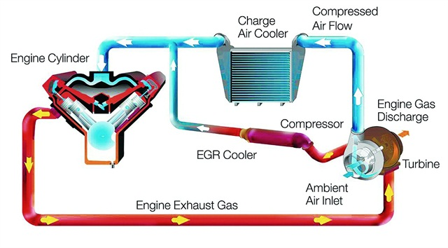 The air that passes through a turbocharged engine is very dense and hot, so it is moved through a charge-air cooler, where it cools and gains even higher density before entering the engine. Increasingly, turbos are coupled with high-pressure fuel-injection systems, a combination that makes for even more thorough, efficient, and cleaner combustion.