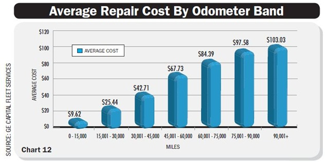 The graph above displays the rising repair cost trend at higher mileages. The results support cycling older, higher-mileage vehicles to reduce costlier repairs and driver downtime. Chart courtesy GE Capital Fleet Services.