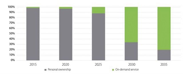 A forecast of new-vehicle sales distribution in urban areas within the U.S. predicts a dramatic shift away from personal ownership, toward on-demand service. By 2030, the amount of people using on-demand services is expected to overtake personal ownership. Data courtesy of Deloitte University Press, 2017 Issue 20.