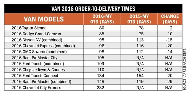 Van 2016 OTD times
