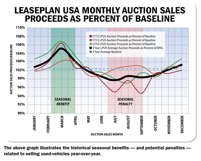 Data provided by LeasePlan USA.