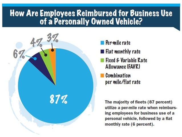 The majority of fleets (87 percent)utilize a per-mile rate when reimbursingemployees for business use of apersonal vehicle, followed by a flatmonthly rate (6 percent).