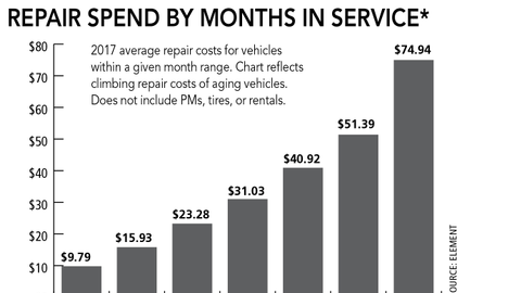 Fleet Preventive Maintenance Costs Increase 3%