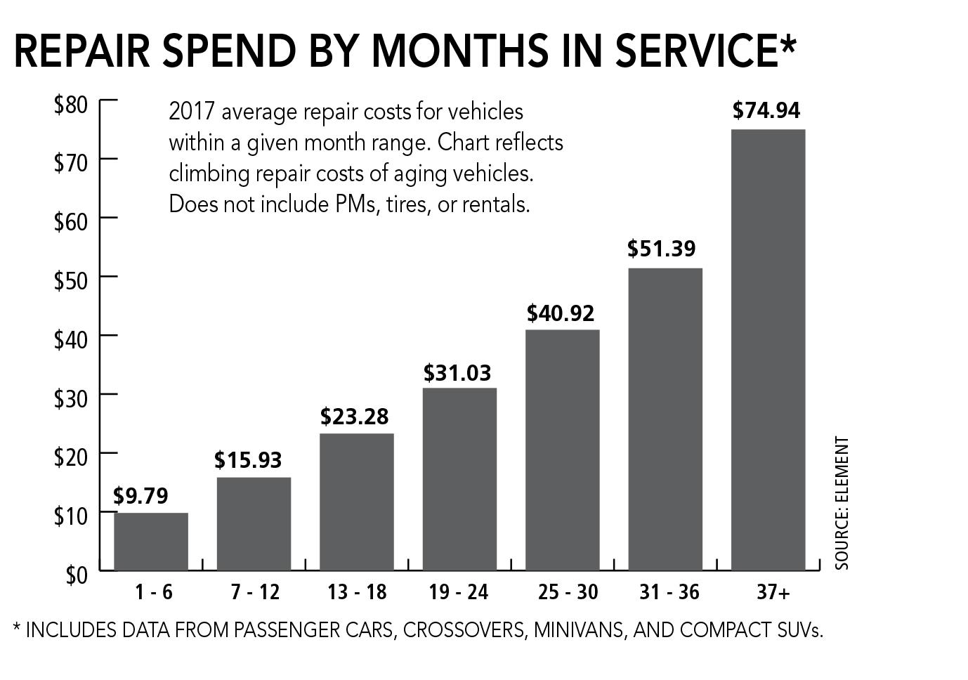 Fleet Preventive Maintenance Costs Increase 3%