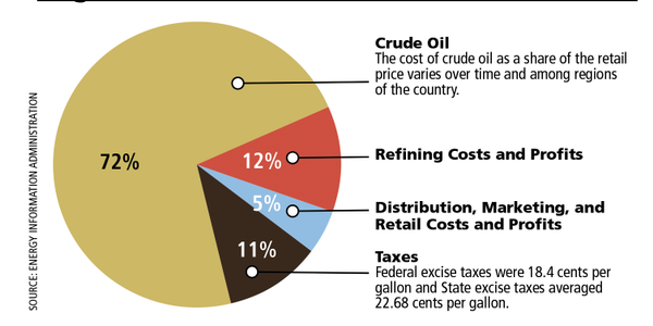 Chart courtesy of Energy Information Administration