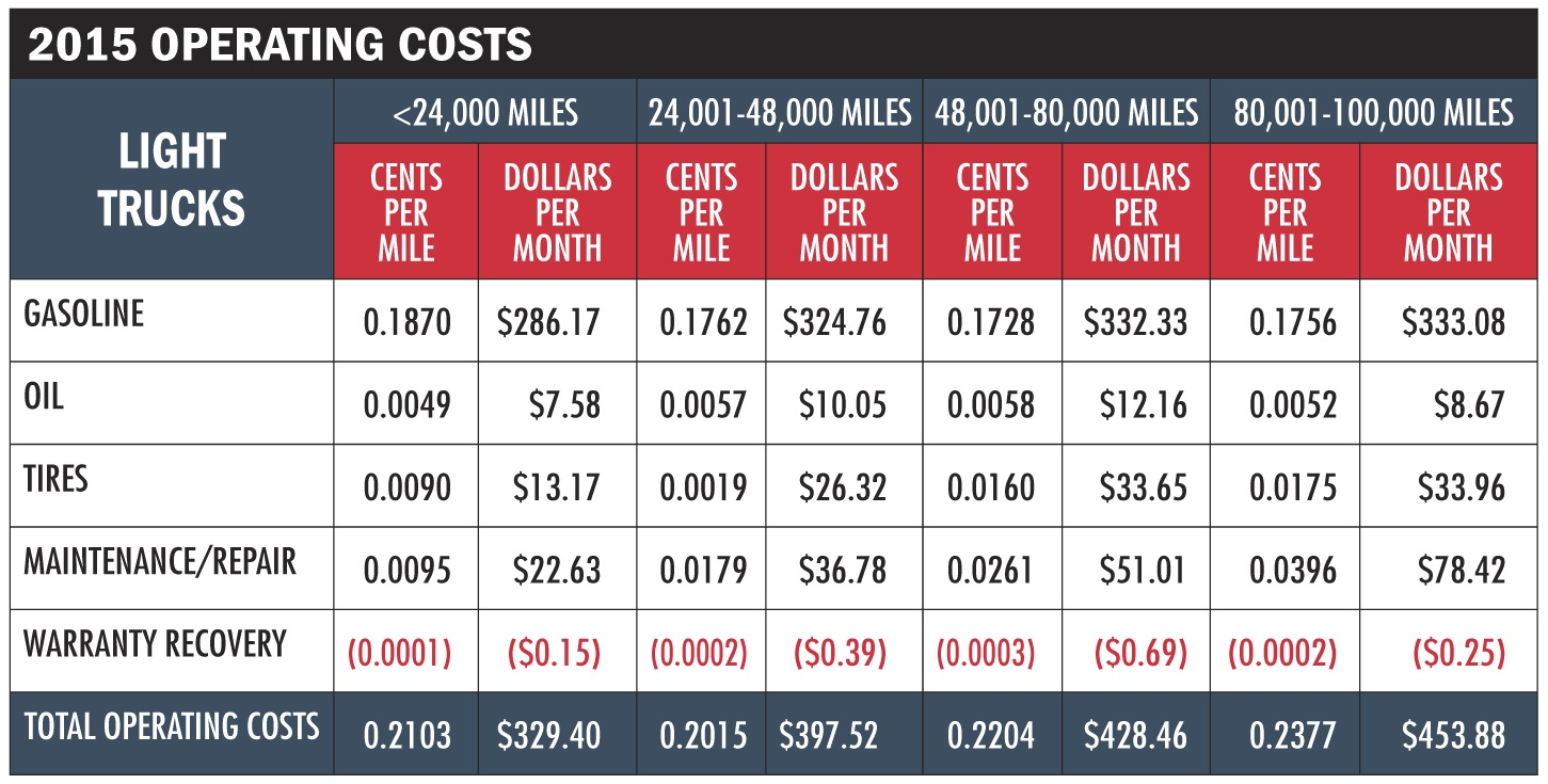Operating Costs Flat for Third Consecutive Year